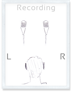 Traditionally, recording sound is done with a pair of stereo microphones positioned approximately at ear distance