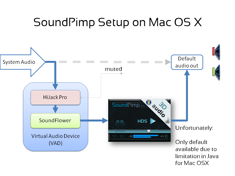 Audio enhancement using SoundPimp, HiJack Pro and SoundFlower on the Mac OS X