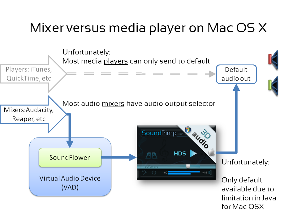 Audio lines selection in media players versus audio mixers